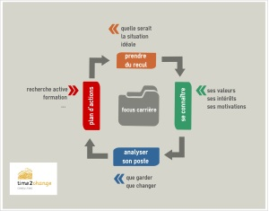 focuscarrire(1)