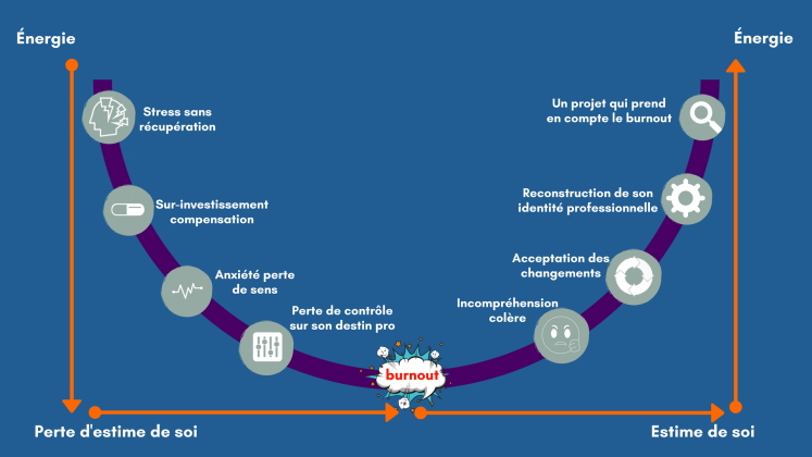 Contexte e travail (4)